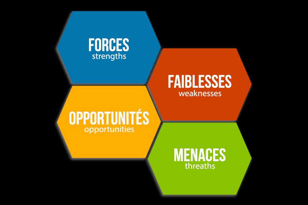 Shéma de la méthode d'analyse SWOT pour une prise de décision réfléchis.