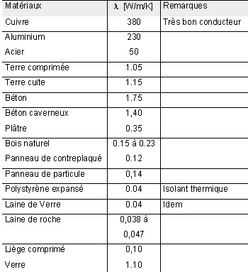 Inertie thermique ou comment stocker l nergie - Coefficient de conduction thermique ...