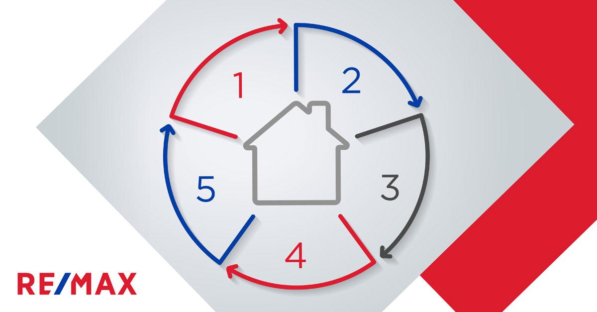 Planifier la vente de sa maison en cinq étapes